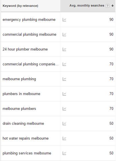 Plumber keywords for SEO